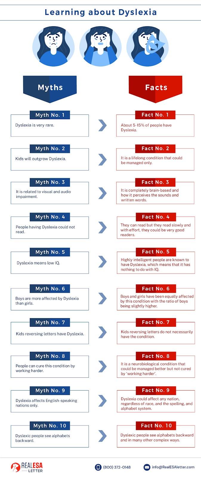 Dyslexia Myths vs. Facts